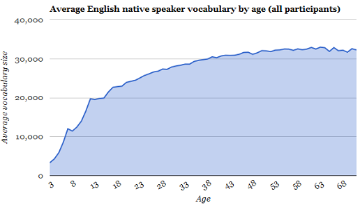 Average English native speaker vocabularly by age