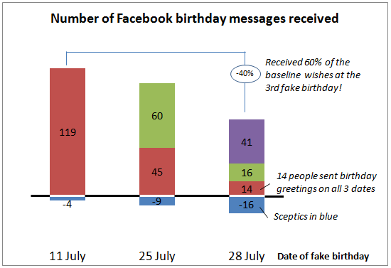 Graph of number of facebook birthday messages received