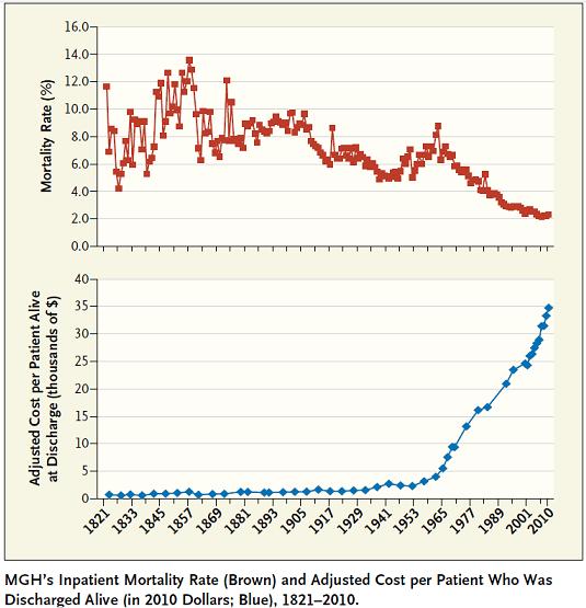 Hospital treatment cost v Mortality rate