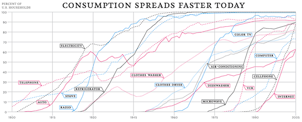 technology-adoption-rate-century