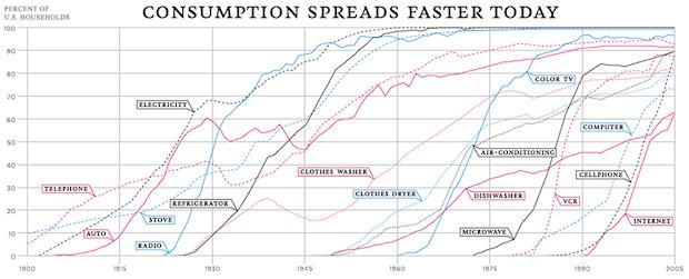 technology-adoption-rate-century