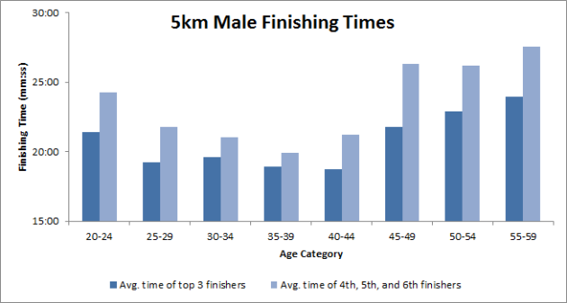 Hampstead Heath Park Run Male Finishers Average Times