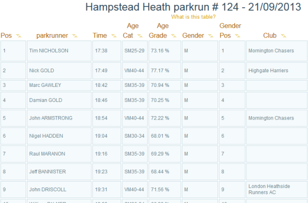 Hampstead Heath Park Run Results