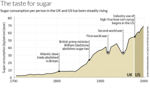 sugar consumption per person uk
